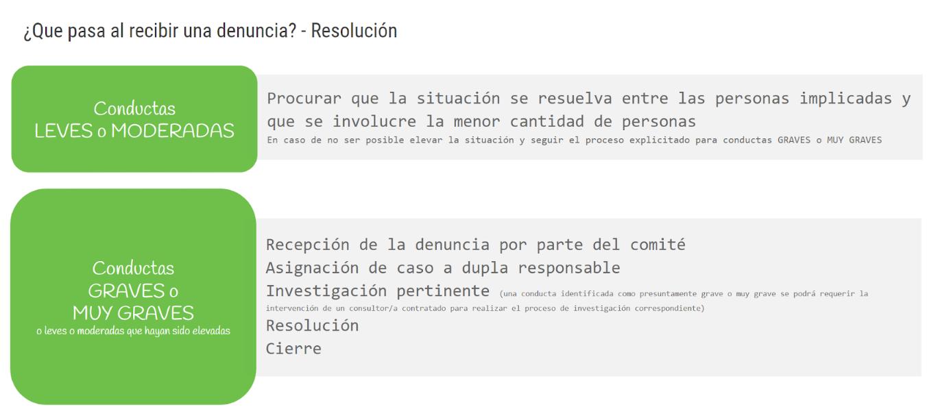 Resolucion de conductas segun categoria - resumen