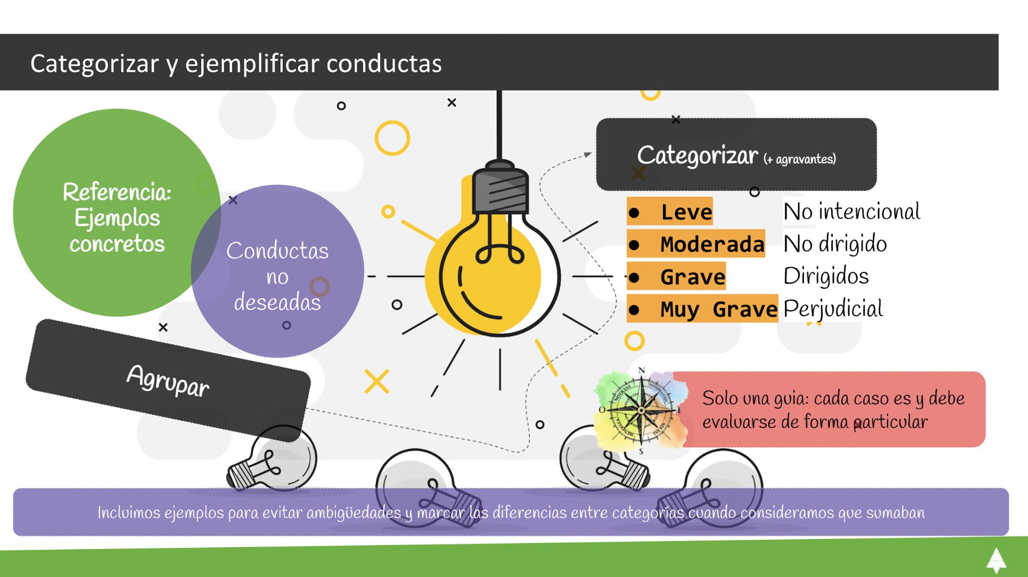 Categorias y ejemplos de conductas - resumen