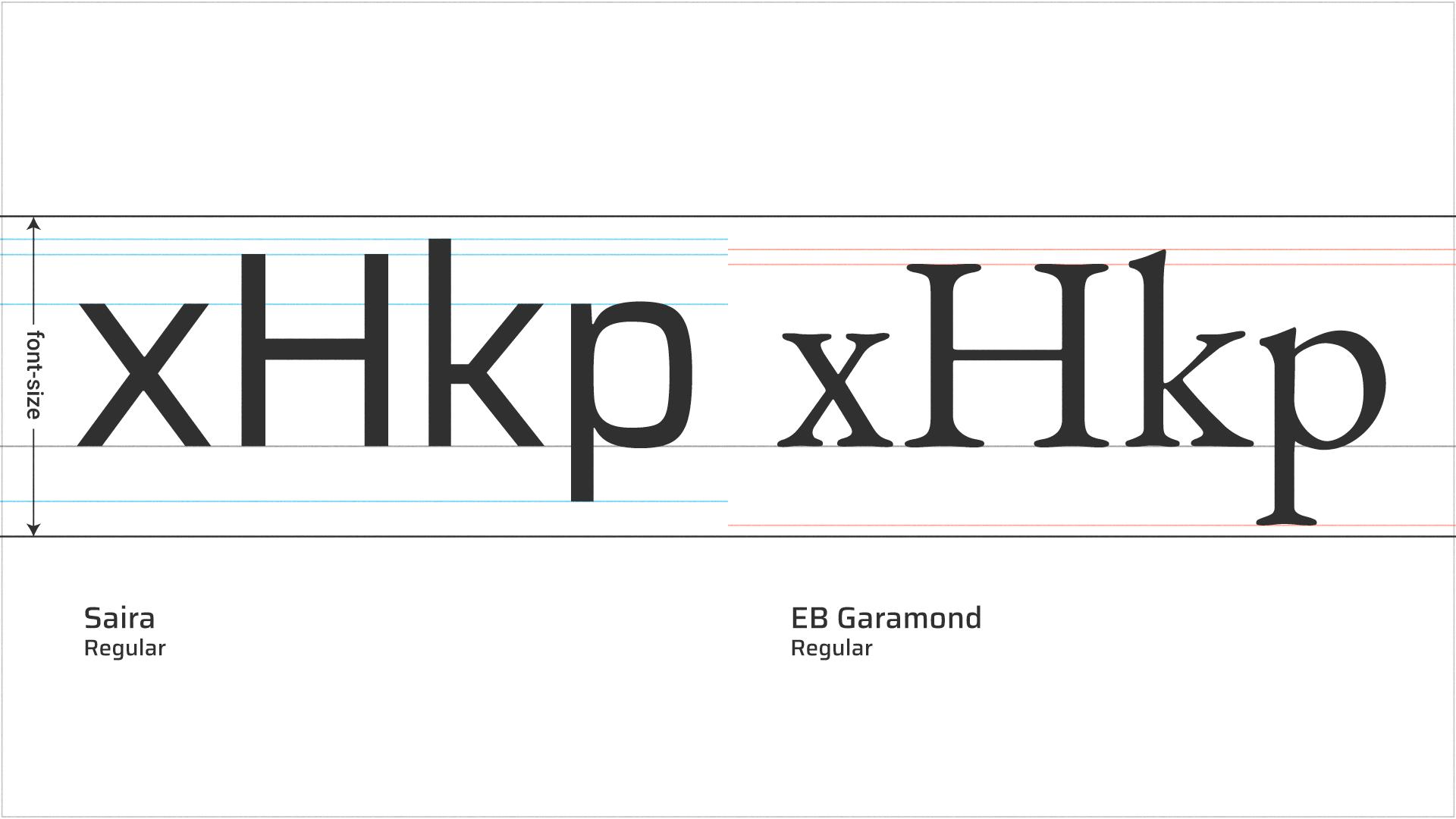 Alturas de una tipografía